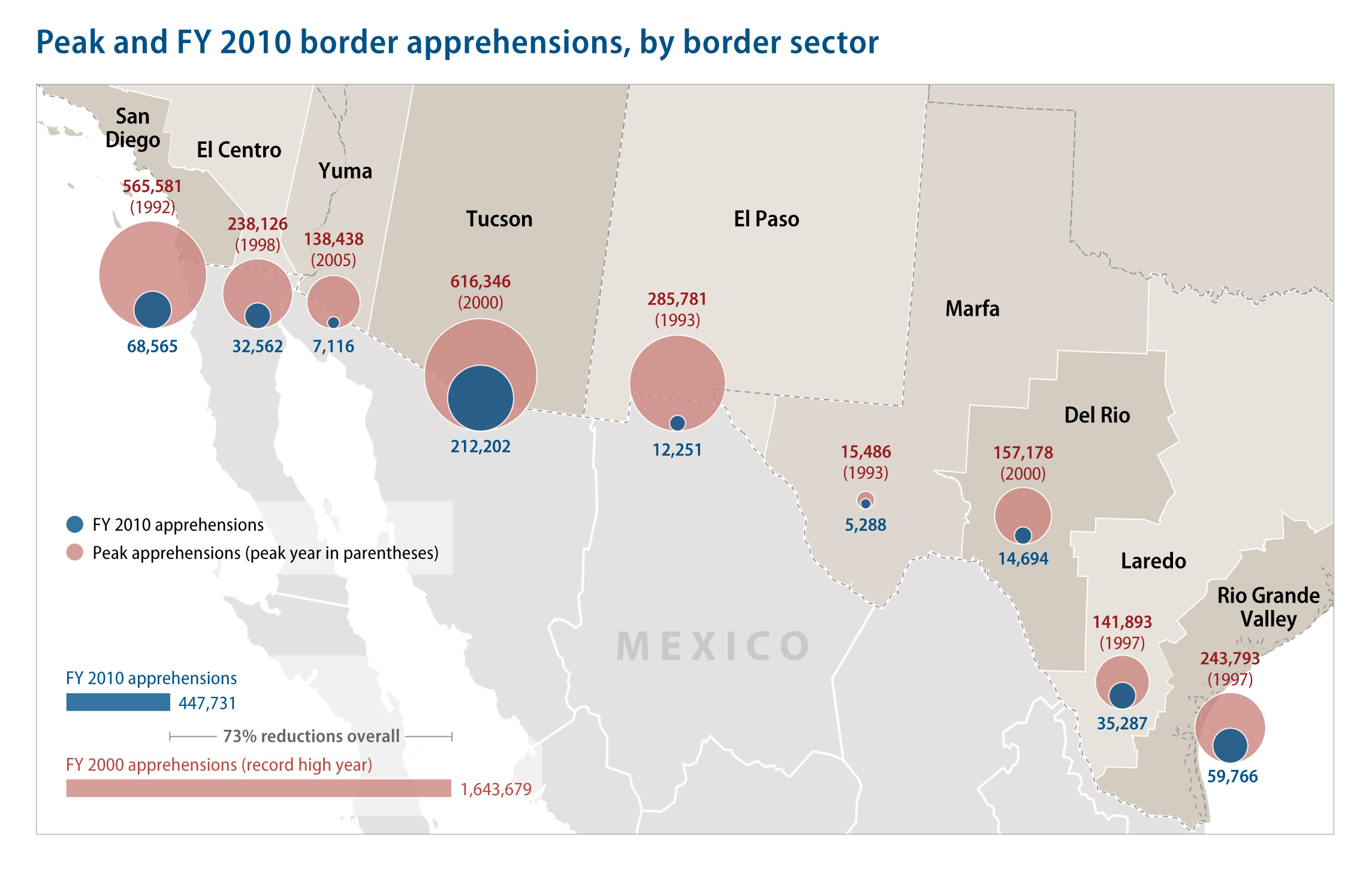 RELEASE USMexico Border Is Safer Than Ever Center For - Maps of us over time