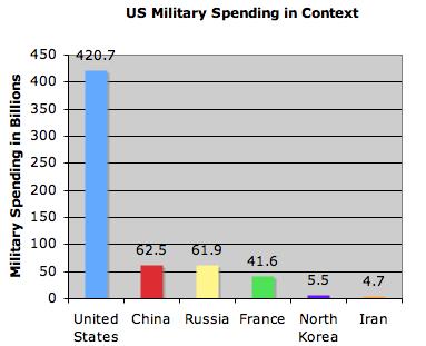 USmilitaryspending.jpg