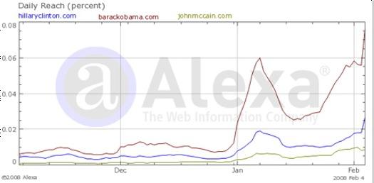 candidatewebtraffic%201.jpg