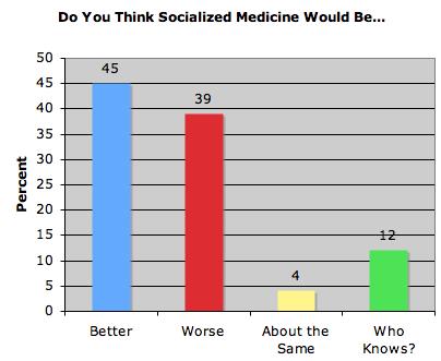 socializedmedicinepoll.jpg
